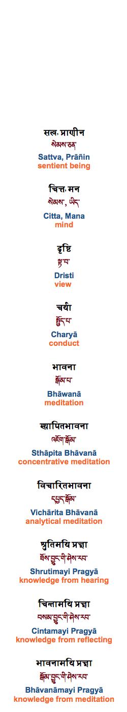 Buddha Dharma Essentials